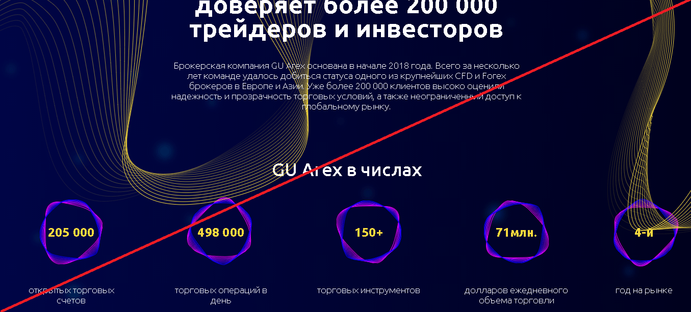 Gu Arex - Отзывы