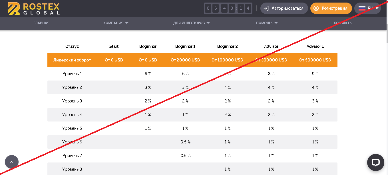 Rostex Global - Отзывы