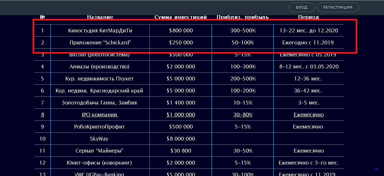 КриптоЮнит - Лохотрон