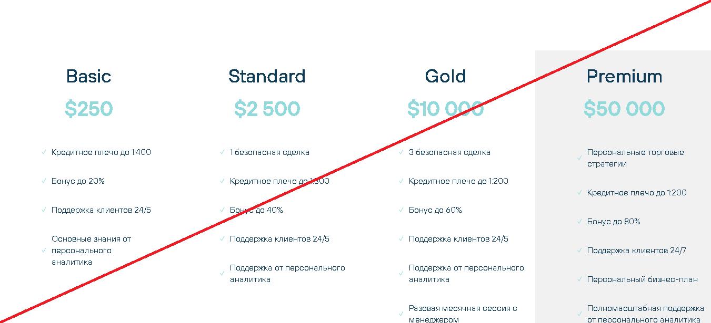 UNL Profit - Мошенники