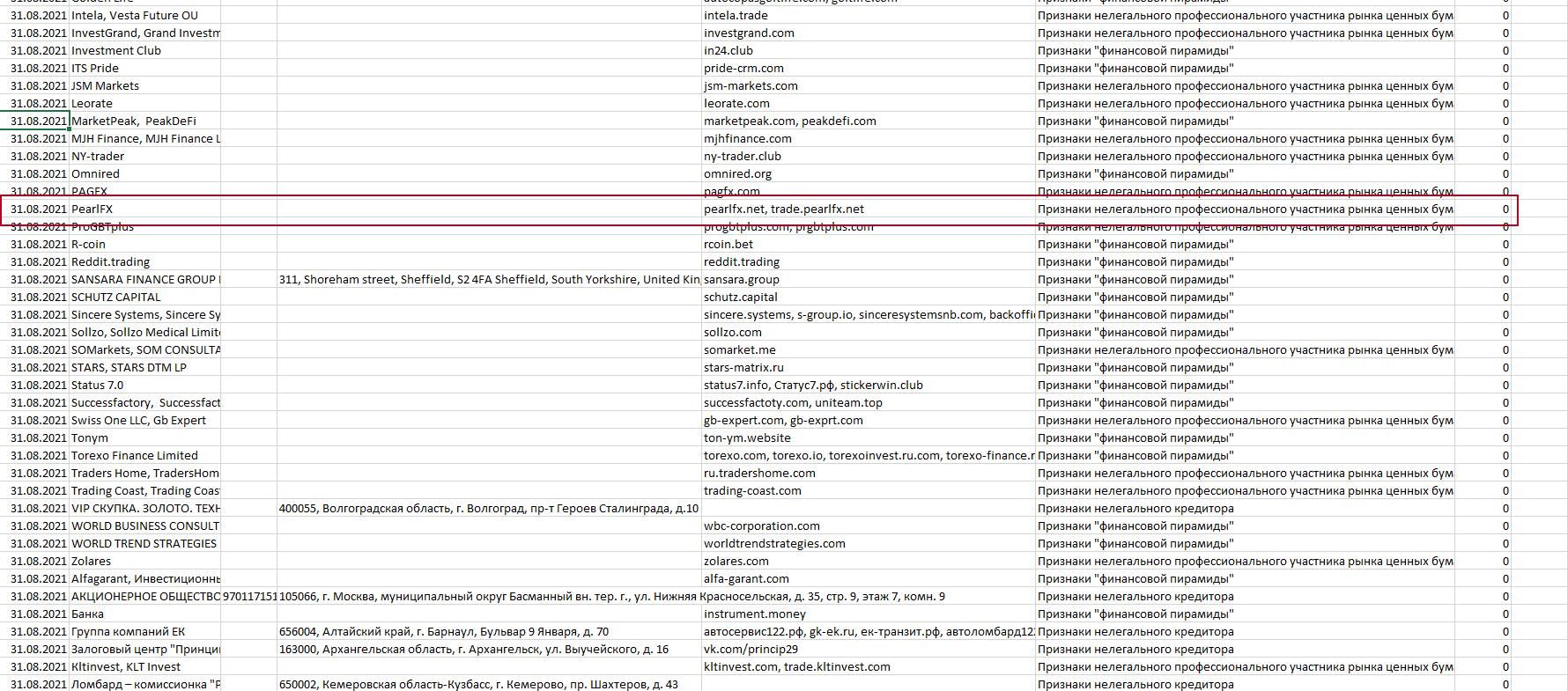 PearlFX занесен в черный список
